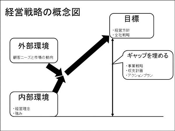 経営戦略の概念図.jpg